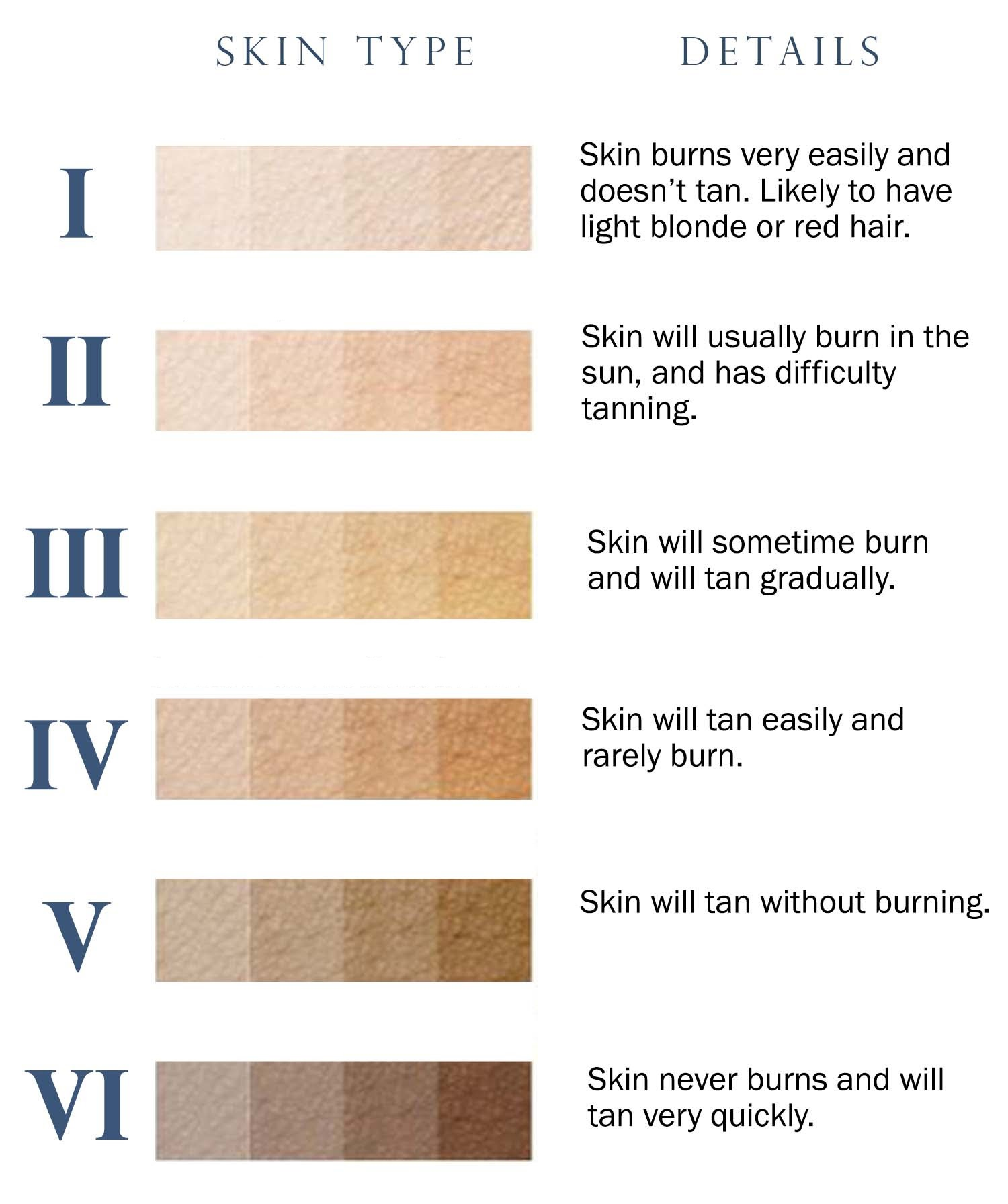 What Is Fitzpatrick Skin Type