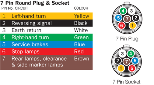 wiring diagram for 7 prong trailer plug wiring diagram full