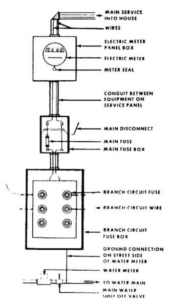 eaton 200 amp meter socket wiring diagram  bmw 7 hid wiring