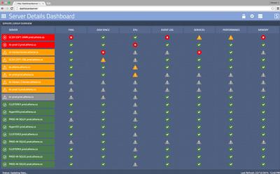 Savision Server Details Dashboard 400