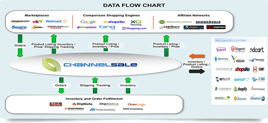 Multichannel Inventory Management Software & services USA, UK