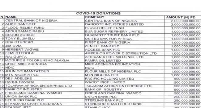 A document showing number of donations into Nigeria's private sector coalition against COVID-19 fund, as at April 17, 2020.