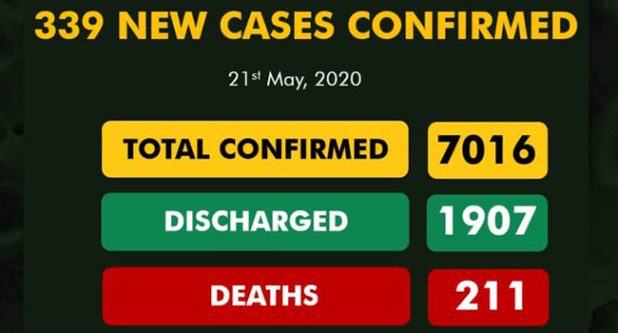 A graphic created by the Nigeria Centre for Disease Control on May 21, 2020 displaying the nation's COVID-19 statistics.