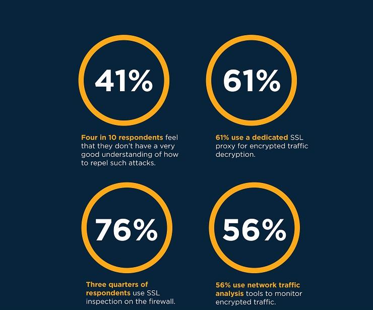 Traffico di rete crittografato è una fonte di rischi per la sicurezza