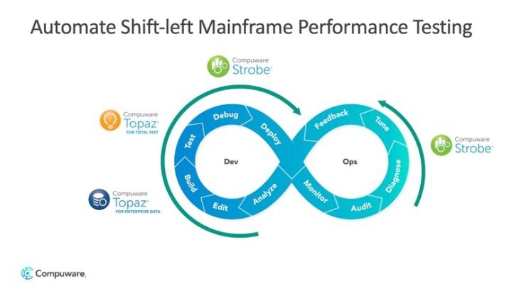 Automatizzare i test di performance nelle prime fasi del ciclo di sviluppo