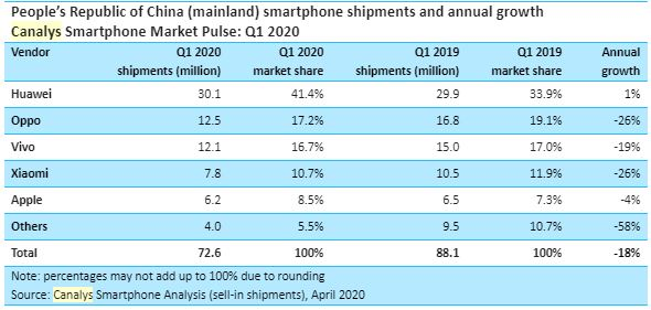 Andamento vendite smartphone primo trimestre 2020 in Cina in discesa del 18 per cento