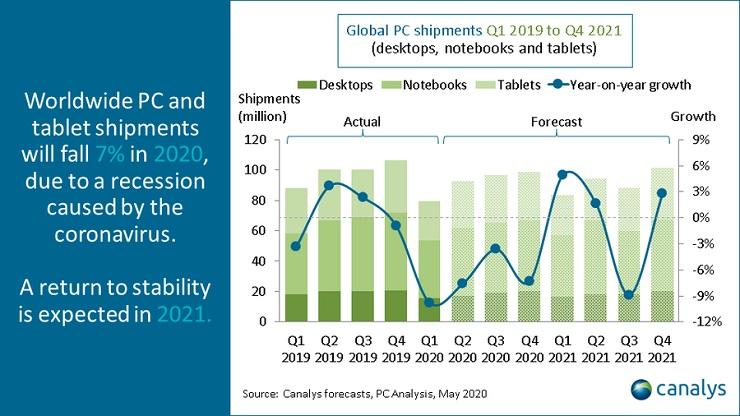 Canalys vendite di PC e tablet in calo del 7 per cento nel 2020