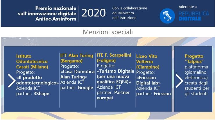Ecco i vincitori del Premio Nazionale Innovazione Digitale 2020