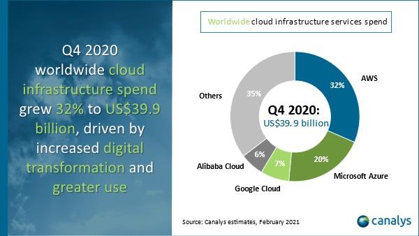 Infrastruttura cloud, boom di investimenti e il mercato brinda