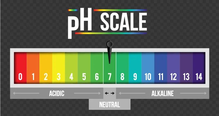 Does pH Really Matter?