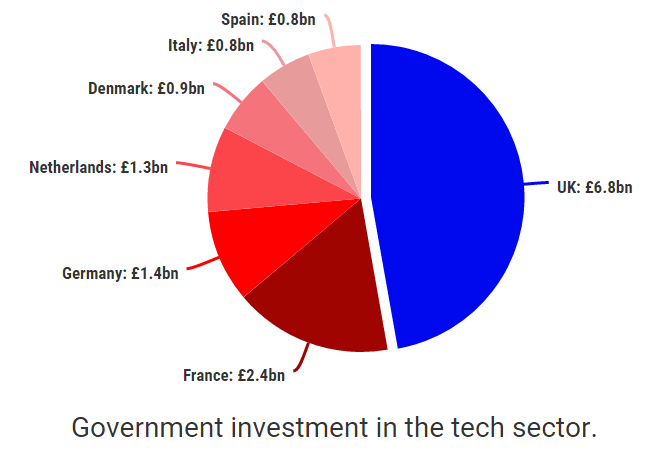 UK investment in tech sector