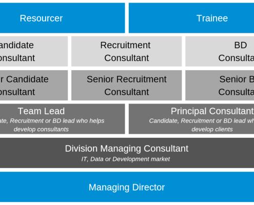 Recruitment Progression at CTA