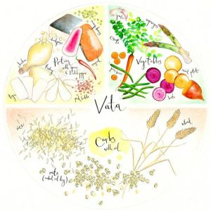 Vata - Ayurveda: Know Your Dosha