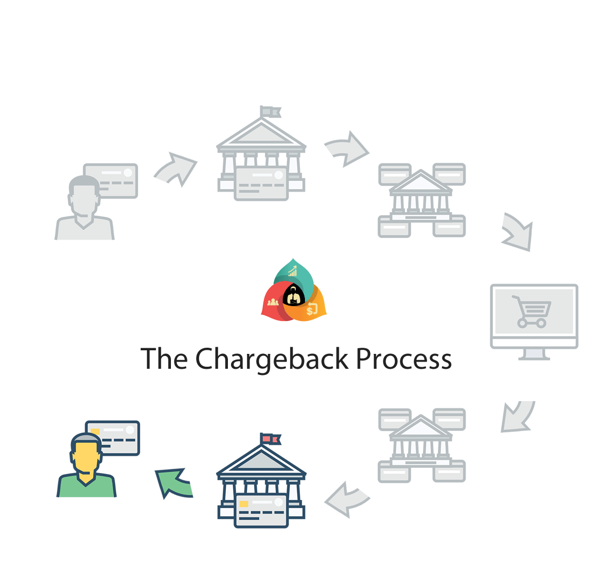 History Of Chargeback