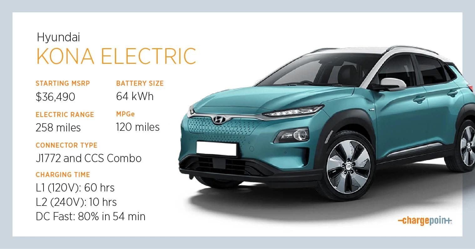 Charging The Hyundai Kona Ev