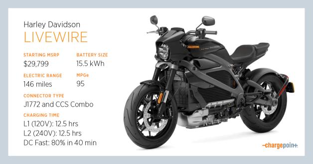 Meet the Harley-Davidson LiveWire