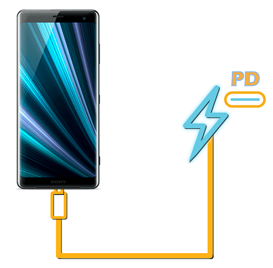 Best Fast Chargers for Sony Xperia XZ3