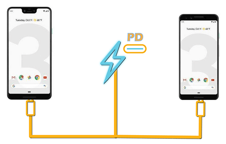 Best Fast Chargers for Google Pixel 3 / Pixel 3 XL