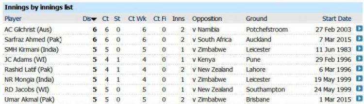 Five Dismissals in World Cup