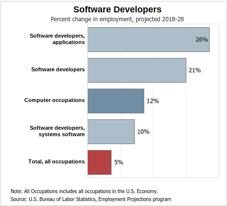 Software developers employment rate chart for Nigerian programmers