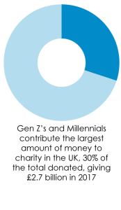 Gen Z and millenials' contributions to charity