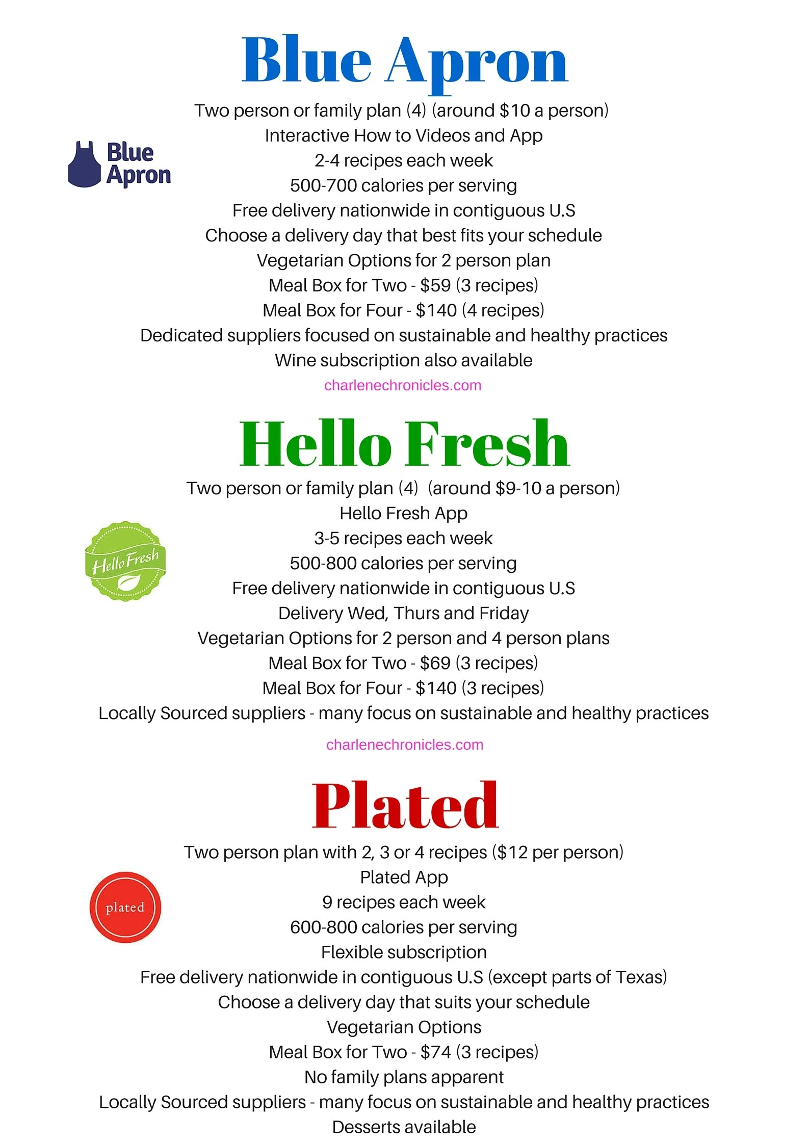 Blue apron or hello fresh -  Blue Apron Or Plated But The Healthy Meal Delivery Concepts Seem The Same As Hello Fresh However I Wanted To Compare Them And Did Some Research On