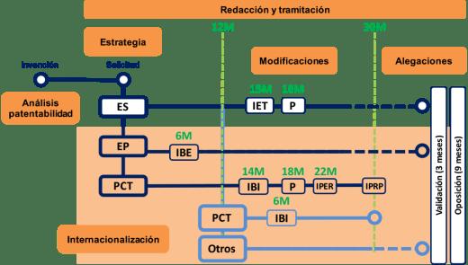 internacionalización de patentes