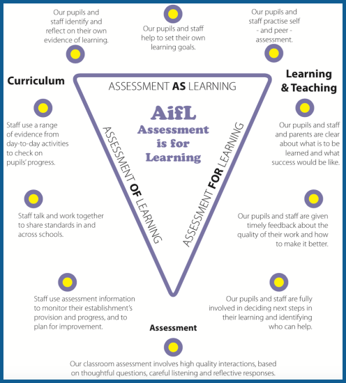 Assessment is For Learning