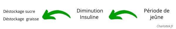 Manger insuline jeûne 2