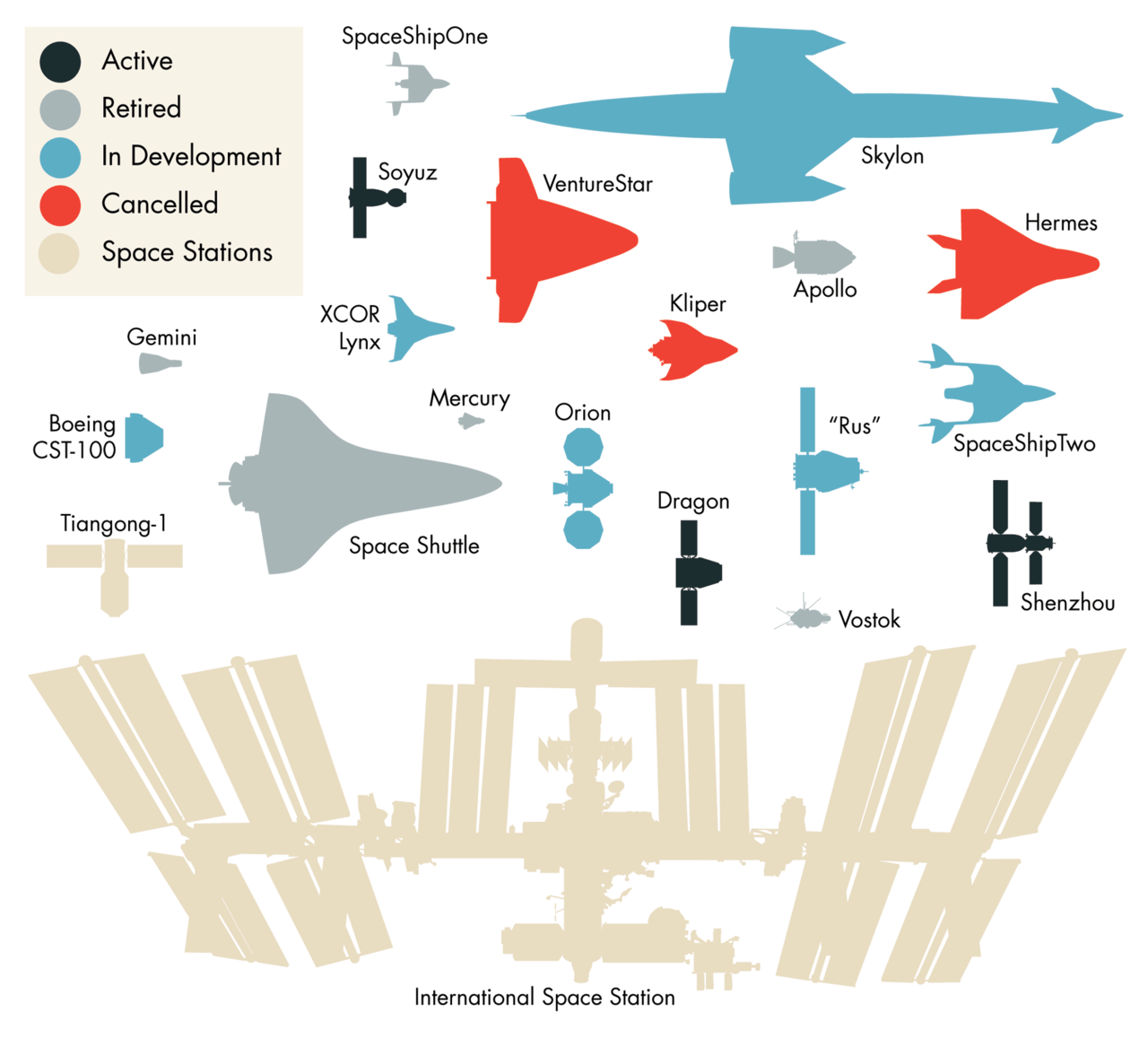 Spacecraft Size Comparison Chartgeek