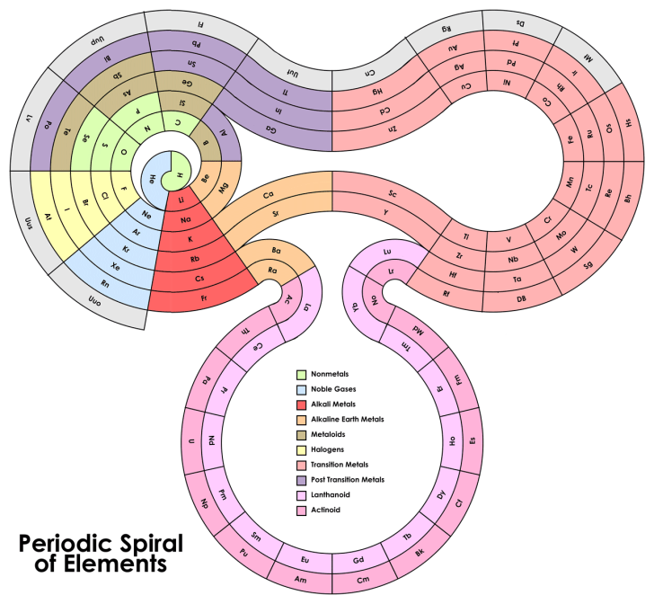 alternative-periodic-table