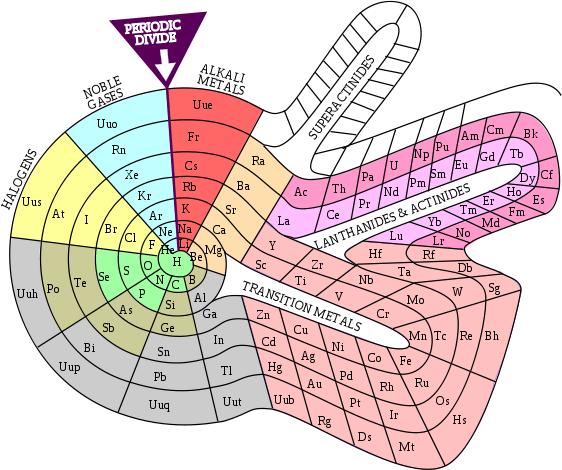 element-spiral