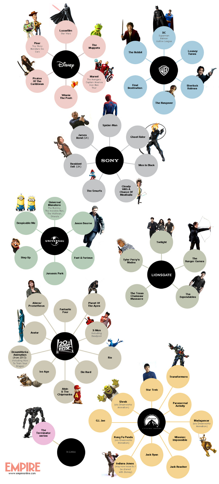 movie-franchises