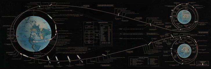 1967-lunar-landing-chart