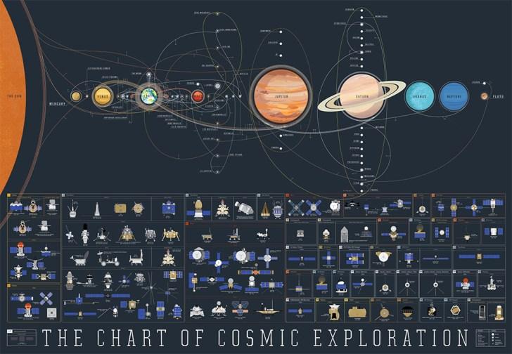 Cosmic Exploration 1