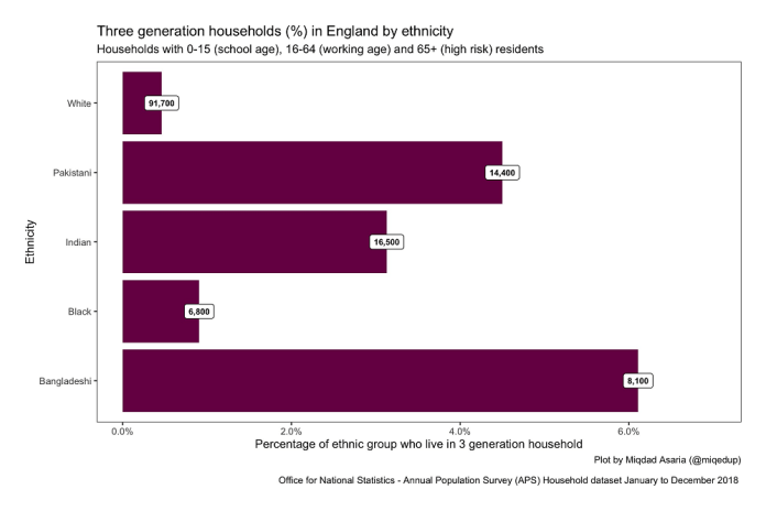 A graph from the ONS showing the percentage of households who live in a three-generation household, broken down by ethnicity. It shows that over 6% of Bangladeshi households (or 8,100) are multi-generational.
