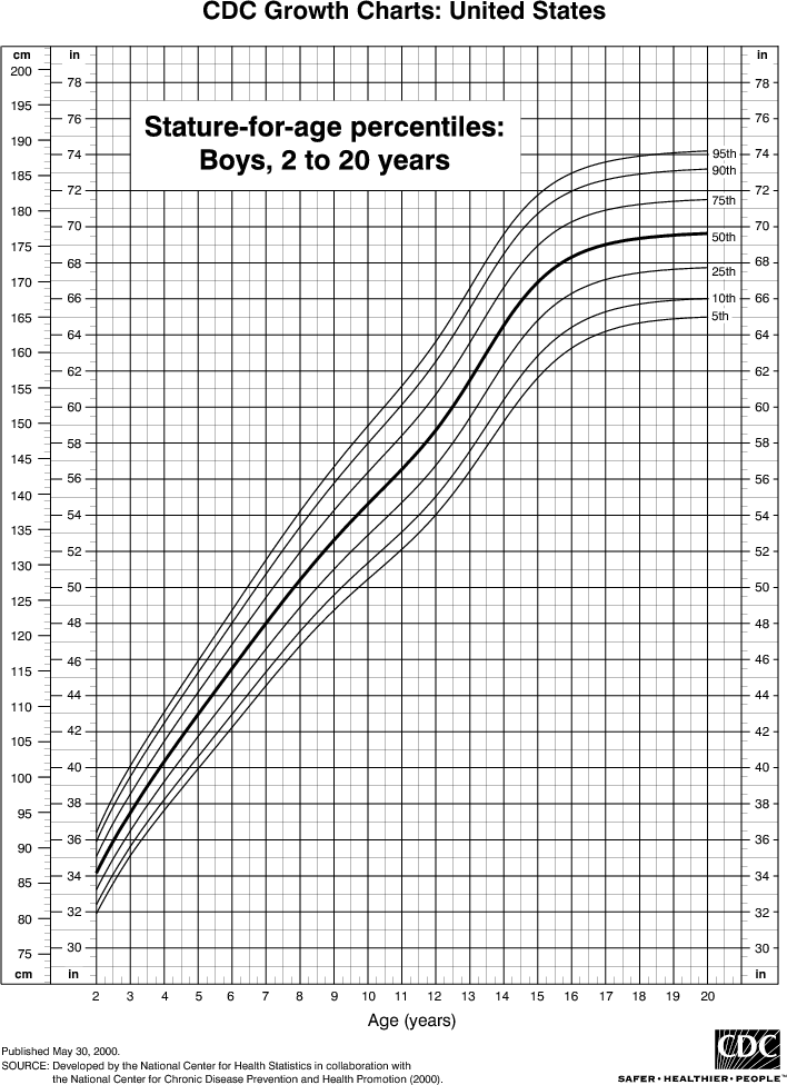 Height Growth Charts Children Krystynacarlos