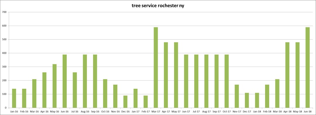 Keyword Usage Data for 'tree service rochester ny' from January 2016 thru June 2018 - Click here to see the Chart full size - Chase-It Marketing