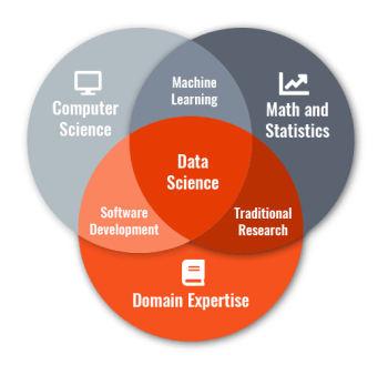 Chase-It Marketing provides Data Science services in Rochester, Buffalo, Syracuse