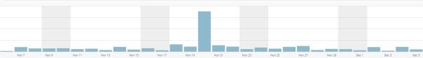 blog traffic increased by trolling