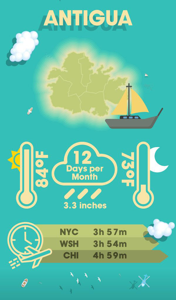 Infographic displaying why your warm winter getaway should be in Antigua