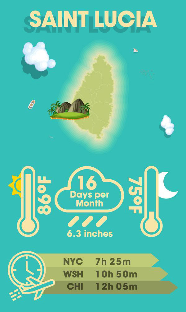 Infographic displaying why your warm winter getaway should be in St Lucia