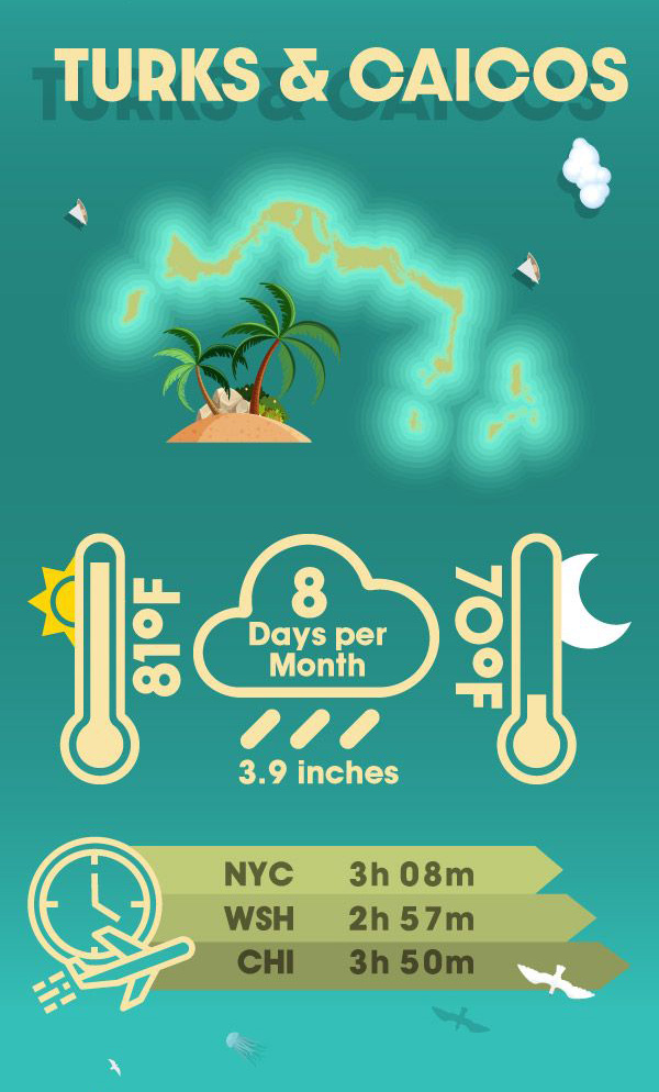 Infographic displaying why your warm winter getaway should be in Turks and Caicos