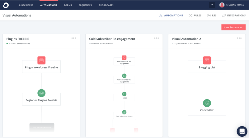 ConvertKit's Automations page