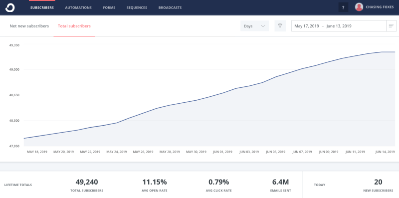 Graph showing our total subscribers in ConvertKit