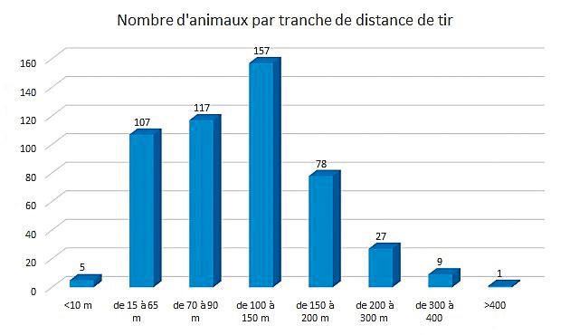 Graphe_distance