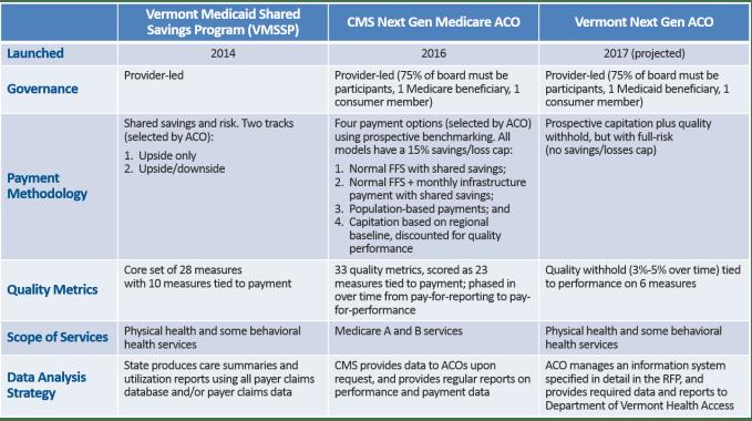 Vermont S Next Gen Aco Breaks New Ground In Medicaid Chcs Blog