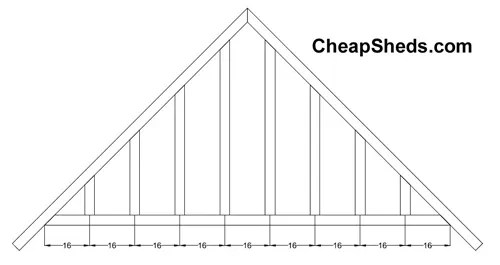 Figure 3.4, Gable end truss framing at 16 inch O.C.