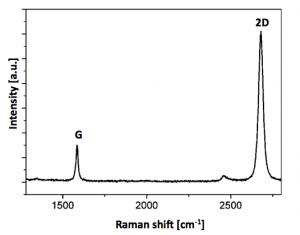 monolayer-graphene-film-raman-spectra