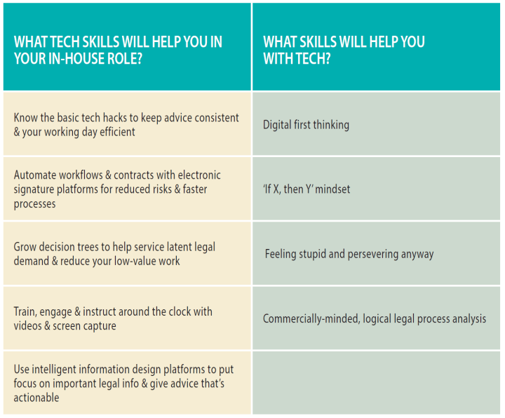 Make Technology Your Teammate ACC Article 2017 Tech Skills Table